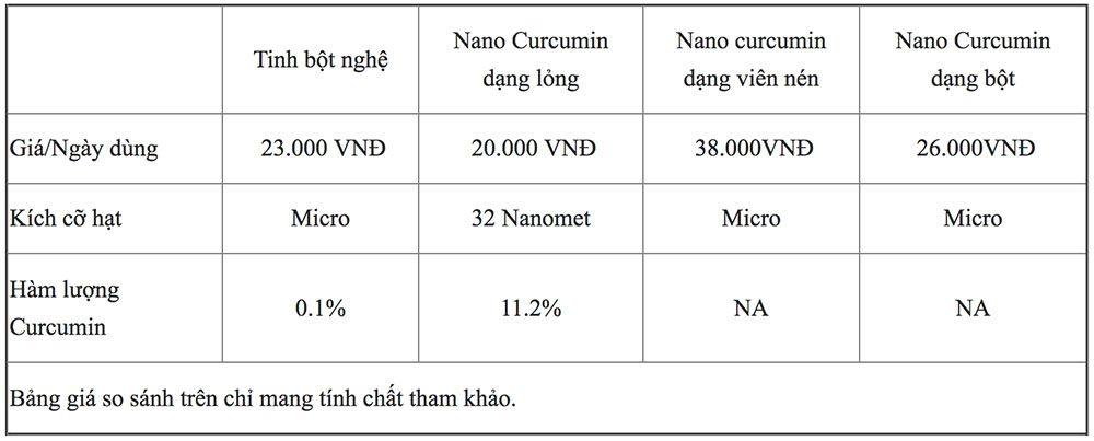bang-gia-nano-curcumin-tren-thi-truong