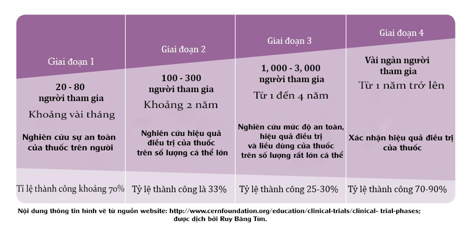 ban-ve-hoat-chat-trong-cu-nghe-chua-ung-thu-curcumin-1