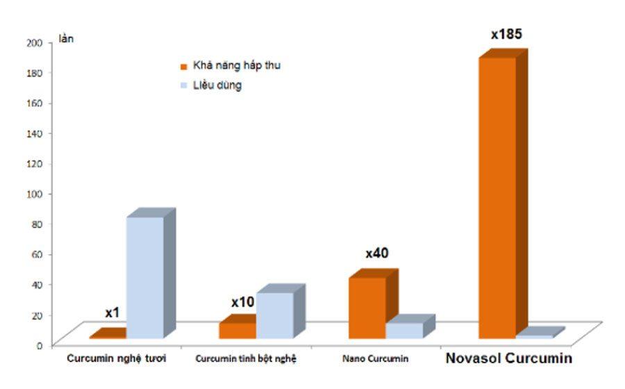 Nghiên cứu cho thấy công nghệ Novasol Curcumin giúp hấp thụ tốt hơn so với các hoạt chất thông thường
